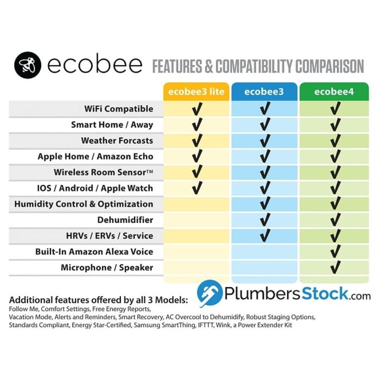 View 13 of Ecobee EB-STATE4P-01 ecobee4 Smart Thermostat w/ Built-In Alexa and Room Sensor - EB-STATE4-01